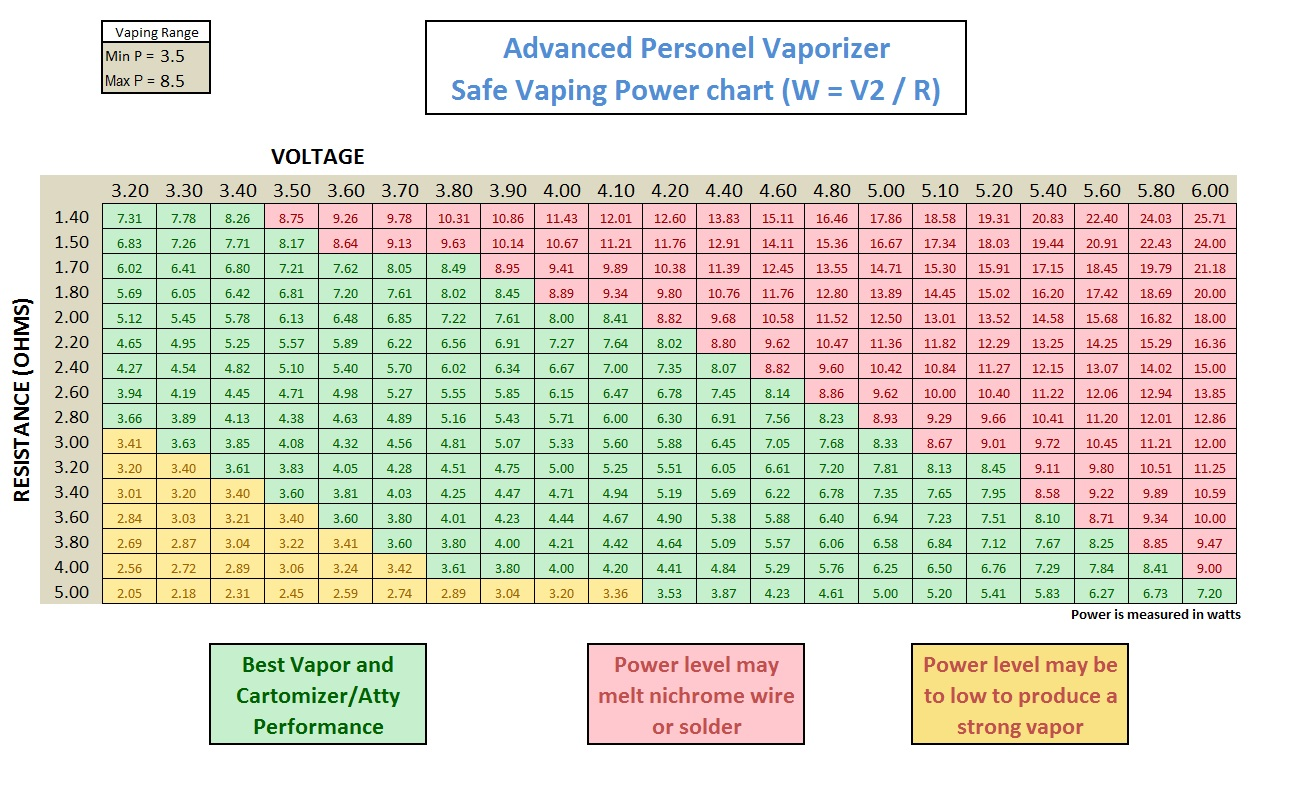 What Is The Difference Between Variable Voltage And
